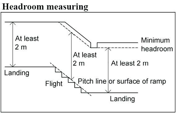 door at top of stairs regulations building regulations stairs door at top of stairs regulations
