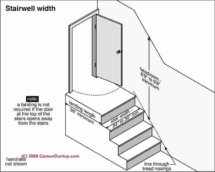 door at top of stairs regulations stairway landing requirements at stair tops or building entries door at top of stairs regulations